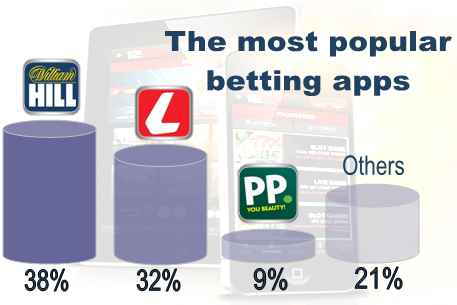 The most popular betting apps