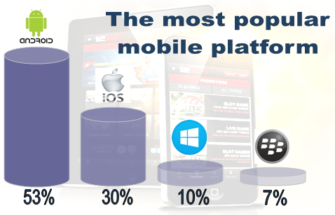 The most popular mobile platform