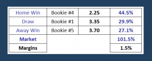 How to reduce the bookmakers` margins | Best betting tips