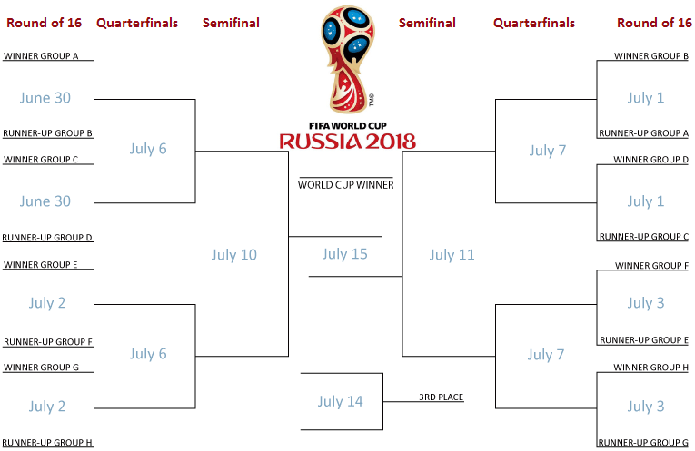 World Cup 2018 Betting Tips, Predictions and Betting Preview